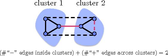 Figure 1 for Parallel Correlation Clustering on Big Graphs