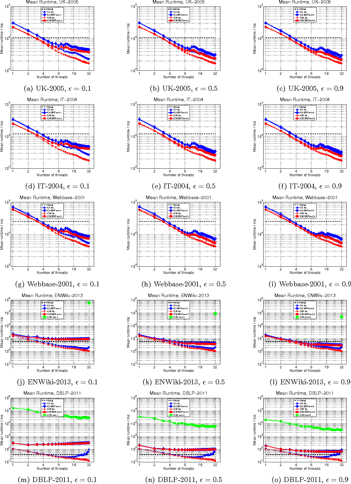 Figure 4 for Parallel Correlation Clustering on Big Graphs