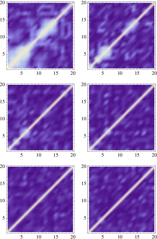Figure 2 for Identification of Shallow Neural Networks by Fewest Samples