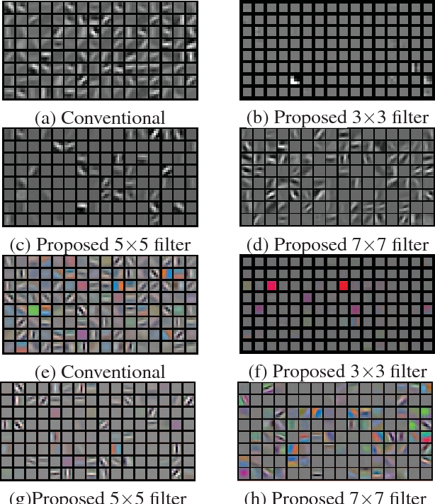 Figure 6 from Deep learning using heterogeneous feature maps for