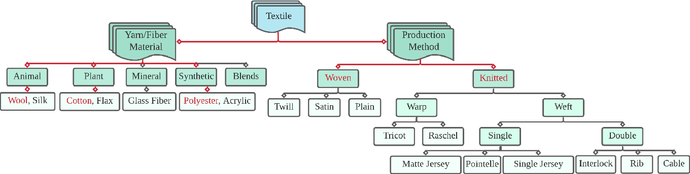 Figure 4 for Textile Taxonomy and Classification Using Pulling and Twisting