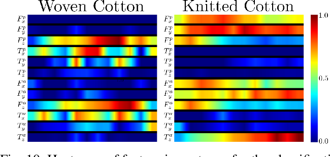 Figure 2 for Textile Taxonomy and Classification Using Pulling and Twisting