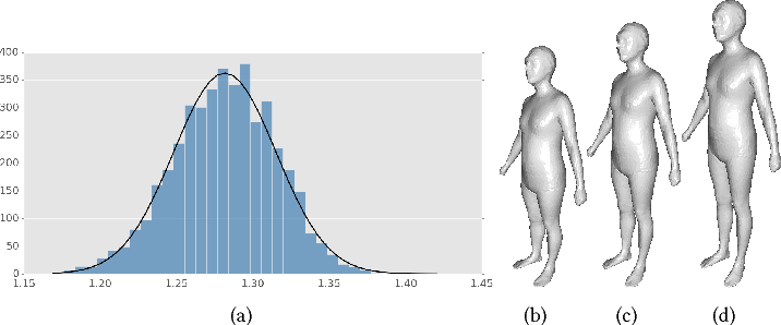 Figure 2 for Shape-from-Mask: A Deep Learning Based Human Body Shape Reconstruction from Binary Mask Images
