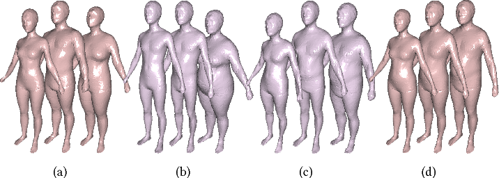 Figure 4 for Shape-from-Mask: A Deep Learning Based Human Body Shape Reconstruction from Binary Mask Images
