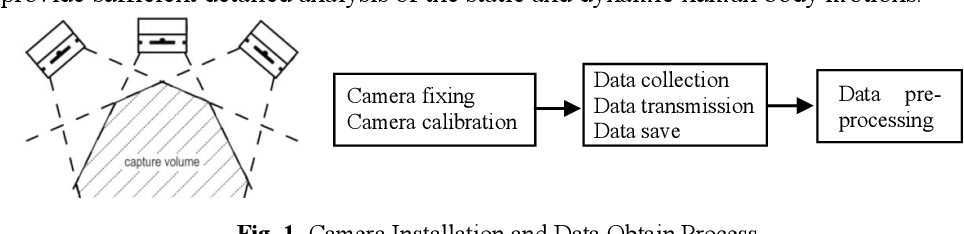 Figure 1 for A framework of motion capture system based human behaviours simulation for ergonomic analysis