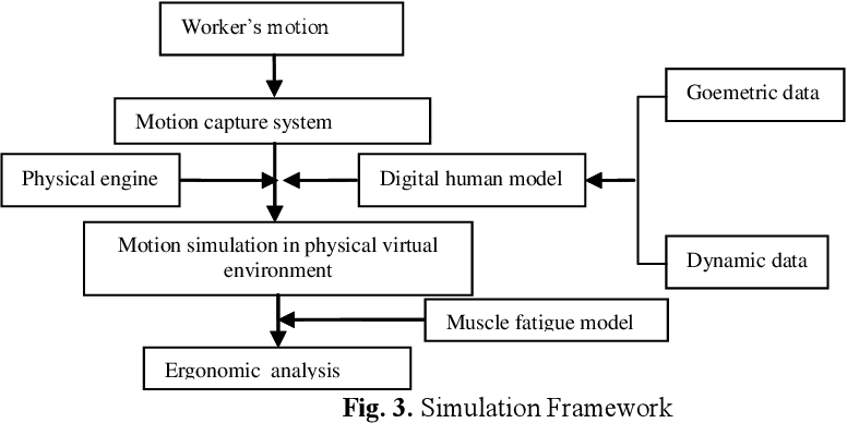 Figure 3 for A framework of motion capture system based human behaviours simulation for ergonomic analysis
