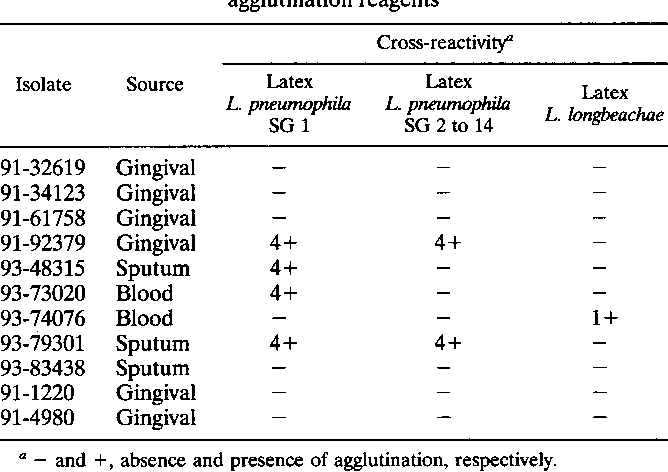 Table 1 from Serological cross-reaction between Legionella
