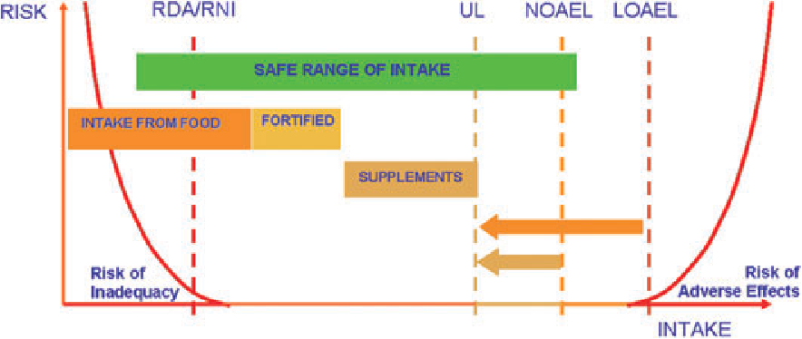 Figure 1 from Are low tolerable upper intake levels for vitamin A