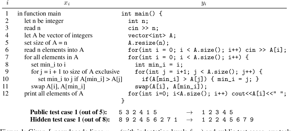 Figure 1 for SPoC: Search-based Pseudocode to Code