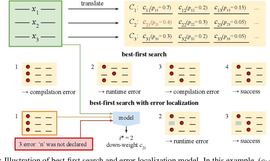 Figure 3 for SPoC: Search-based Pseudocode to Code