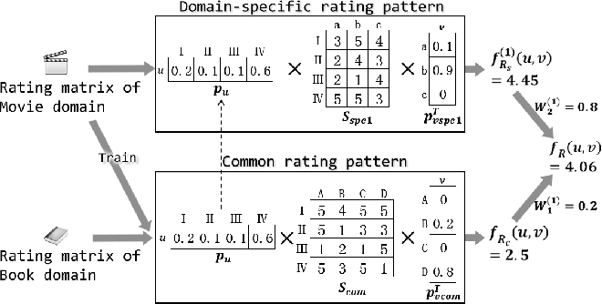 Figure 1 for Improving Cross-domain Recommendation through Probabilistic Cluster-level Latent Factor Model--Extended Version