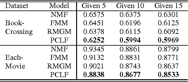Figure 2 for Improving Cross-domain Recommendation through Probabilistic Cluster-level Latent Factor Model--Extended Version
