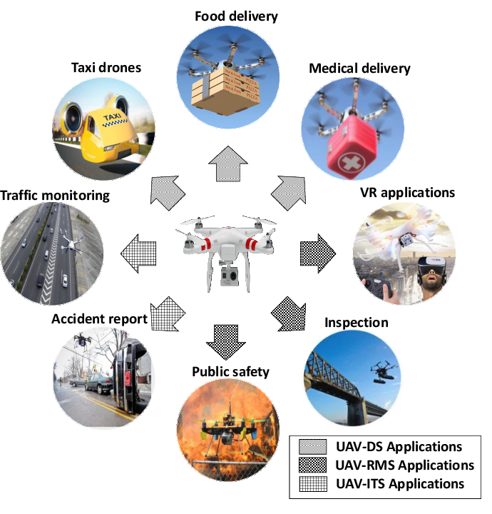 Figure 1 for Artificial Intelligence for Wireless Connectivity and Security of Cellular-Connected UAVs