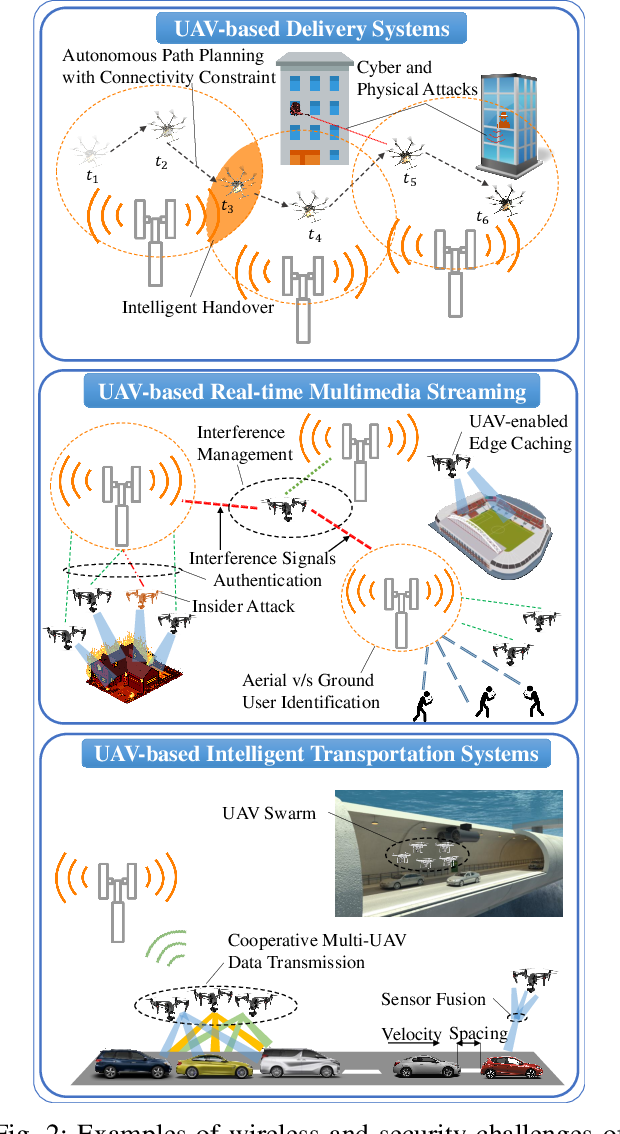 Figure 2 for Artificial Intelligence for Wireless Connectivity and Security of Cellular-Connected UAVs