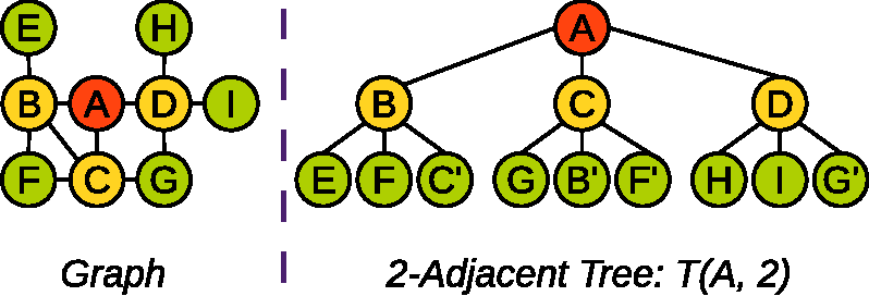 Figure 1 for NED: An Inter-Graph Node Metric Based On Edit Distance