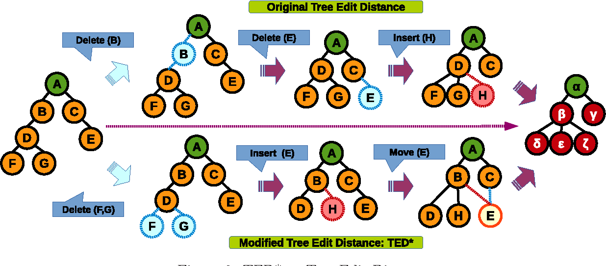 Figure 3 for NED: An Inter-Graph Node Metric Based On Edit Distance