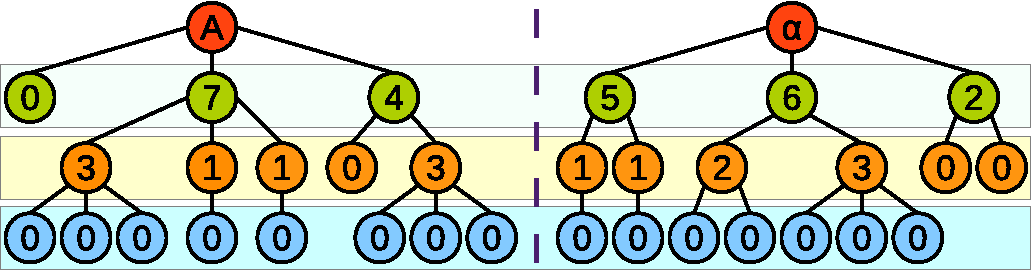 Figure 4 for NED: An Inter-Graph Node Metric Based On Edit Distance