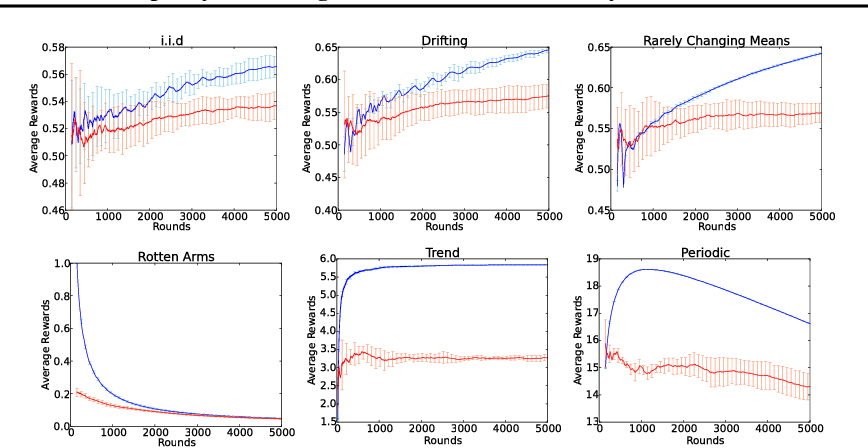 Figure 3 for Discrepancy-Based Algorithms for Non-Stationary Rested Bandits