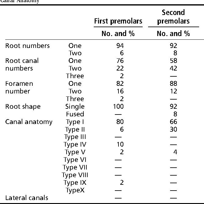 Table 1 from Root canal morphology of South asian Indian mandibular ...