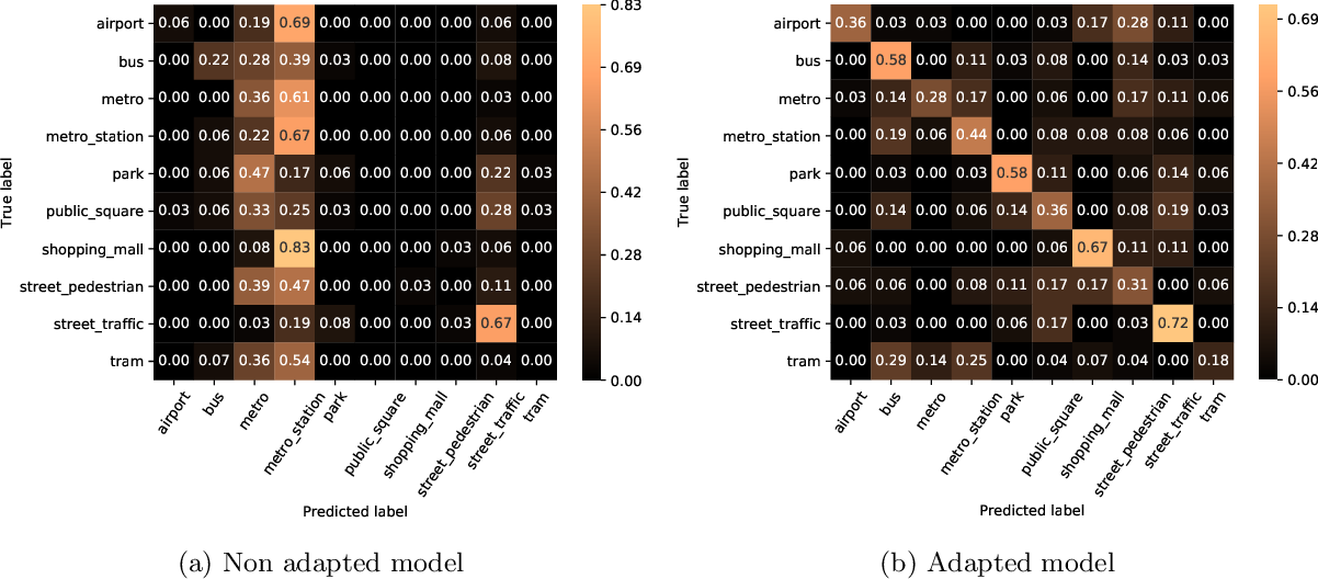 Figure 1 for Unsupervised Adversarial Domain Adaptation Based On The Wasserstein Distance For Acoustic Scene Classification