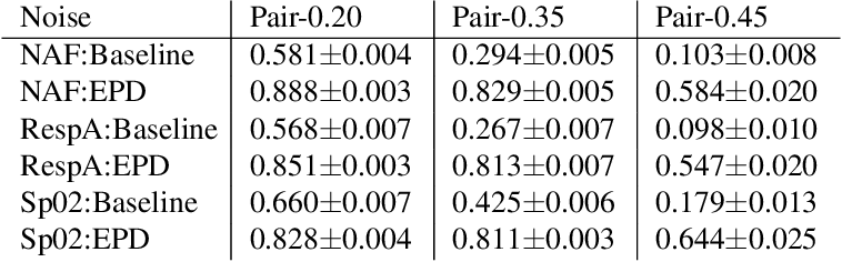 Figure 4 for Using Under-trained Deep Ensembles to Learn Under Extreme Label Noise