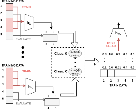 Figure 1 for Using Under-trained Deep Ensembles to Learn Under Extreme Label Noise