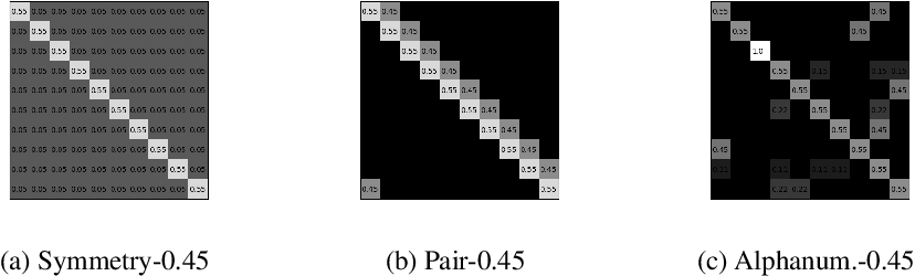 Figure 3 for Using Under-trained Deep Ensembles to Learn Under Extreme Label Noise