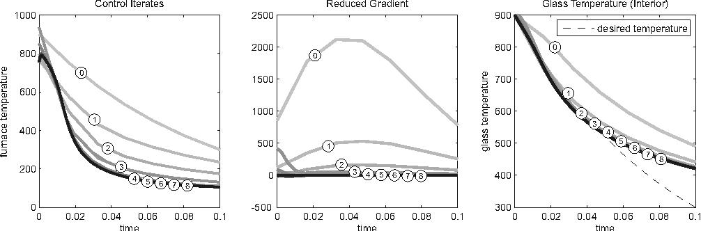 Figure 2: Optimization Results (Multilevel SQP Method)