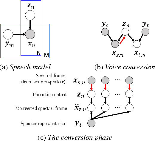 Figure 1 for Voice Conversion from Unaligned Corpora using Variational Autoencoding Wasserstein Generative Adversarial Networks