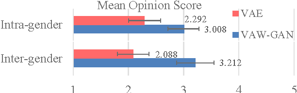 Figure 2 for Voice Conversion from Unaligned Corpora using Variational Autoencoding Wasserstein Generative Adversarial Networks