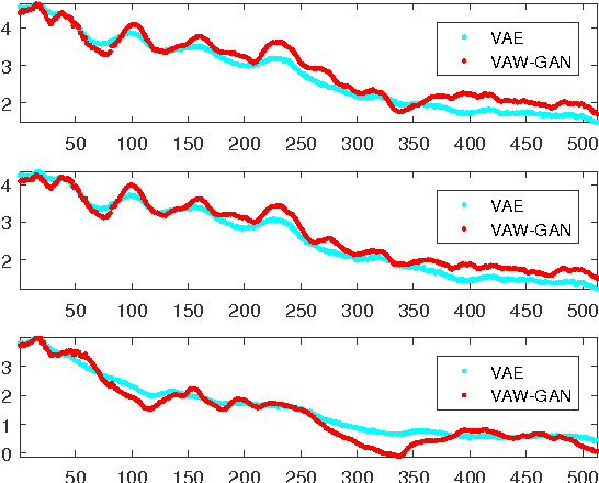 Figure 3 for Voice Conversion from Unaligned Corpora using Variational Autoencoding Wasserstein Generative Adversarial Networks