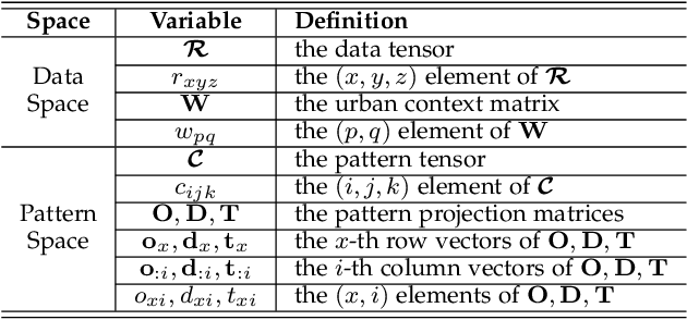 Figure 1 for Understanding Urban Dynamics via Context-aware Tensor Factorization with Neighboring Regularization