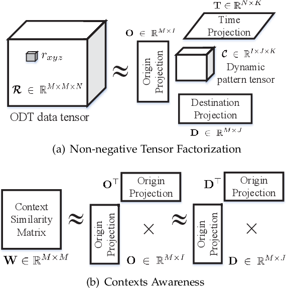 Figure 2 for Understanding Urban Dynamics via Context-aware Tensor Factorization with Neighboring Regularization