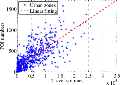 Figure 4 for Understanding Urban Dynamics via Context-aware Tensor Factorization with Neighboring Regularization
