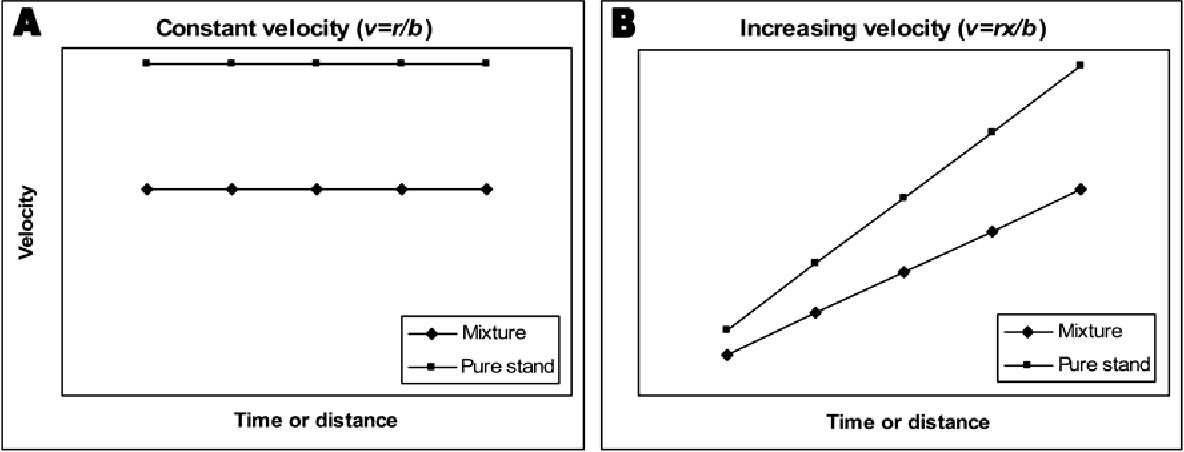 Figure 1 from Velocity of spread of wheat stripe rust epidemics