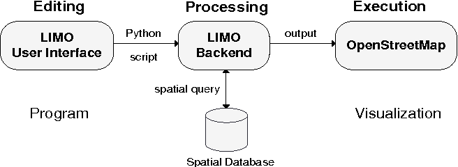 Figure 2 from LIMO : Learning Programming using Interactive Map