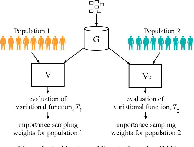 Figure 1 for The Counterfactual $χ$-GAN