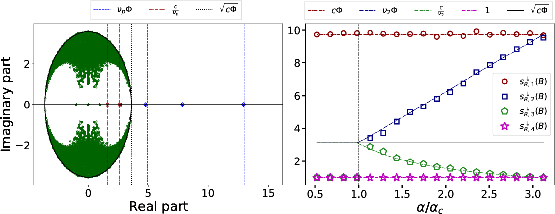 Figure 3 for A unified framework for spectral clustering in sparse graphs
