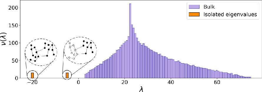 Figure 4 for A unified framework for spectral clustering in sparse graphs