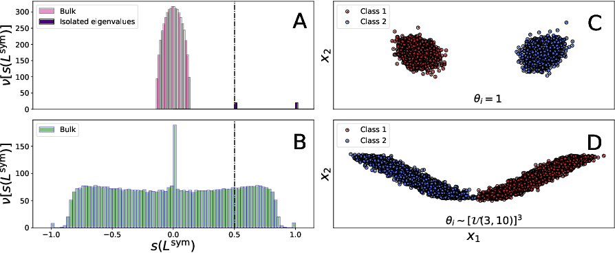 Figure 1 for A unified framework for spectral clustering in sparse graphs