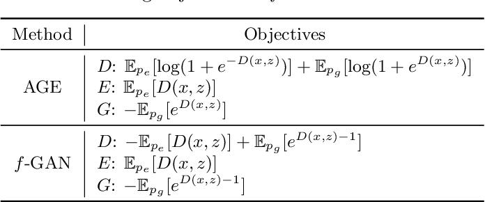 Figure 3 for Bidirectional Generative Modeling Using Adversarial Gradient Estimation