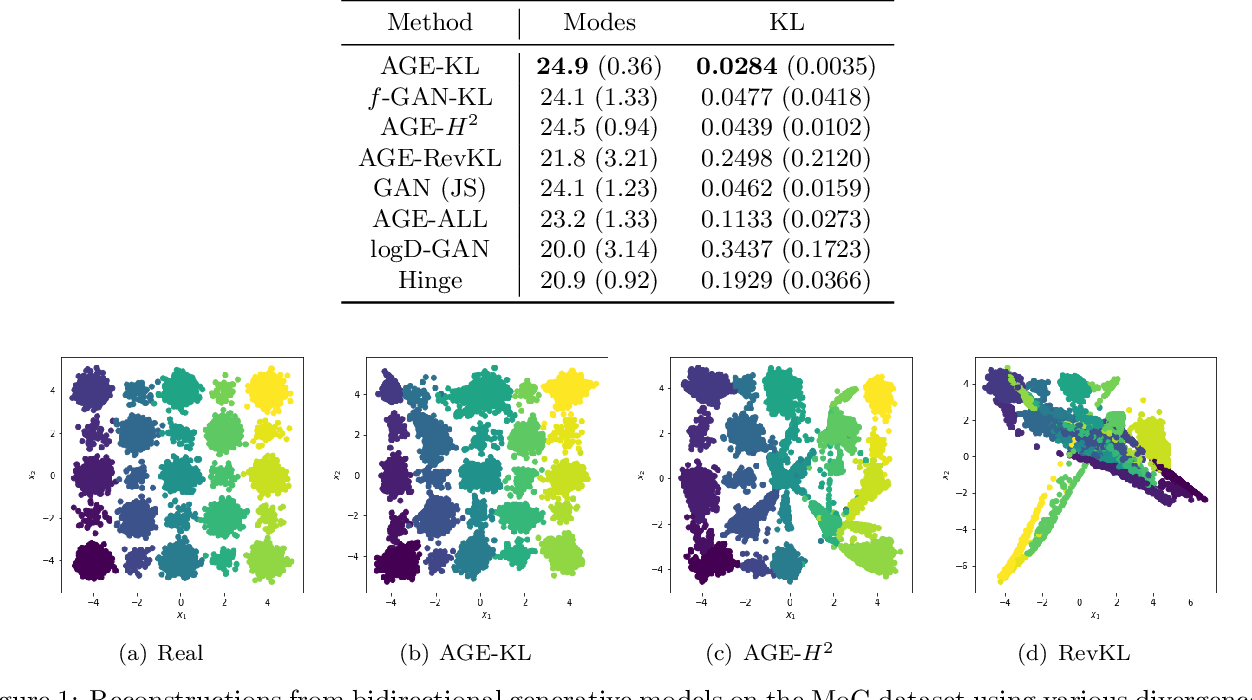 Figure 2 for Bidirectional Generative Modeling Using Adversarial Gradient Estimation