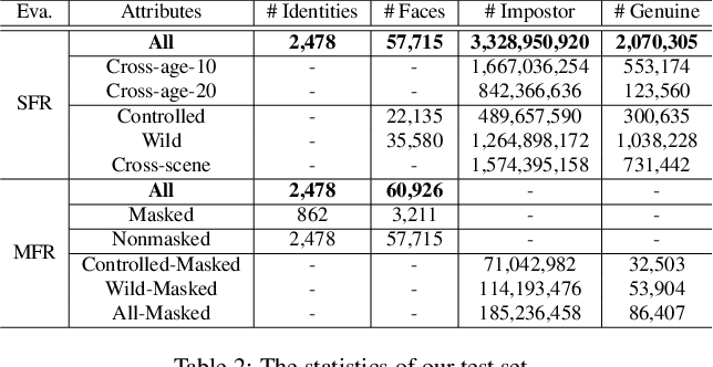 Figure 4 for Masked Face Recognition Challenge: The WebFace260M Track Report