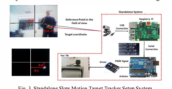 Figure 3 from Embedded target detection system based on