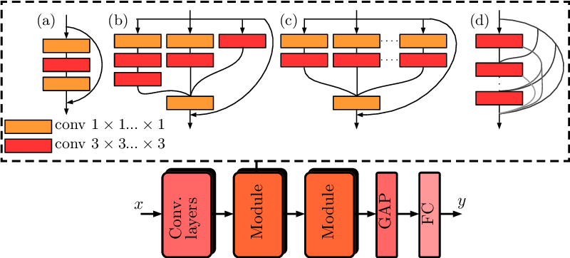 Figure 1 for 4D Spatio-Temporal Convolutional Networks for Object Position Estimation in OCT Volumes