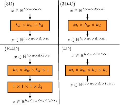 Figure 2 for 4D Spatio-Temporal Convolutional Networks for Object Position Estimation in OCT Volumes