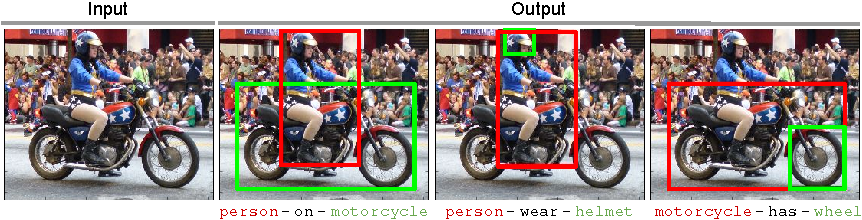 Figure 2 for Visual Relationship Detection with Language Priors