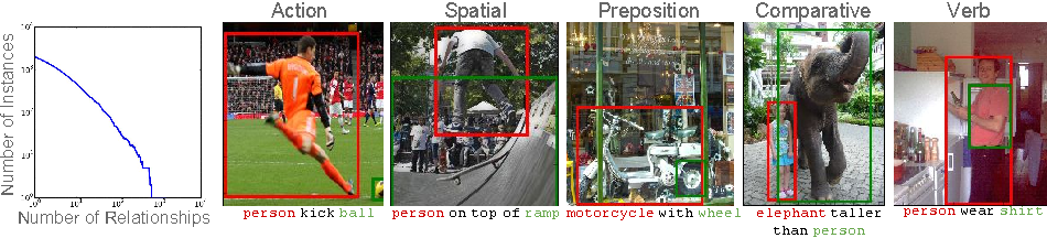 Figure 4 for Visual Relationship Detection with Language Priors