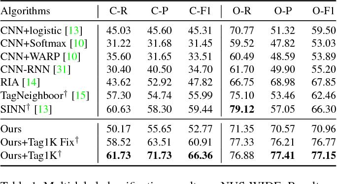 Figure 1 for Semantic Regularisation for Recurrent Image Annotation
