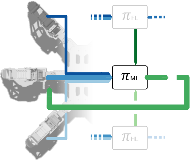 Figure 3 for Decentralized Deep Reinforcement Learning for a Distributed and Adaptive Locomotion Controller of a Hexapod Robot